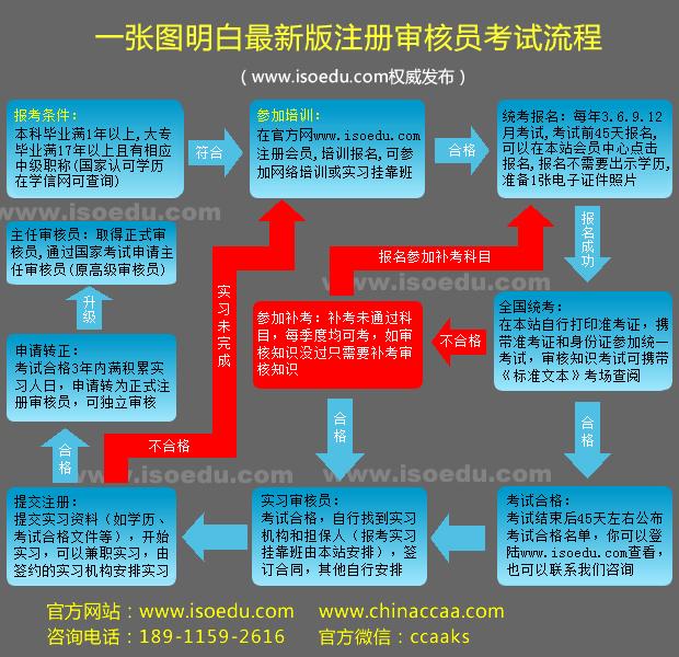 一张图看懂注册审核员考试流程